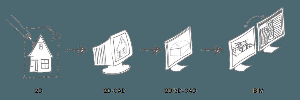 evolutie van 2D tekenen naar BIM