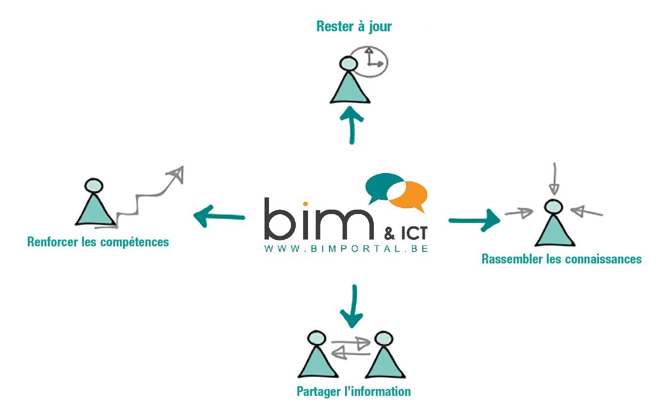 schema BIMportal