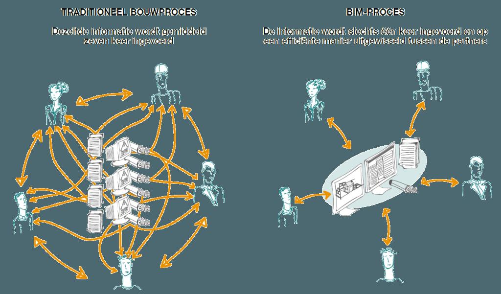 vergelijkend schema rond informatie-uitwisseling bij een traditioneel bouwproces en een BIM-proces