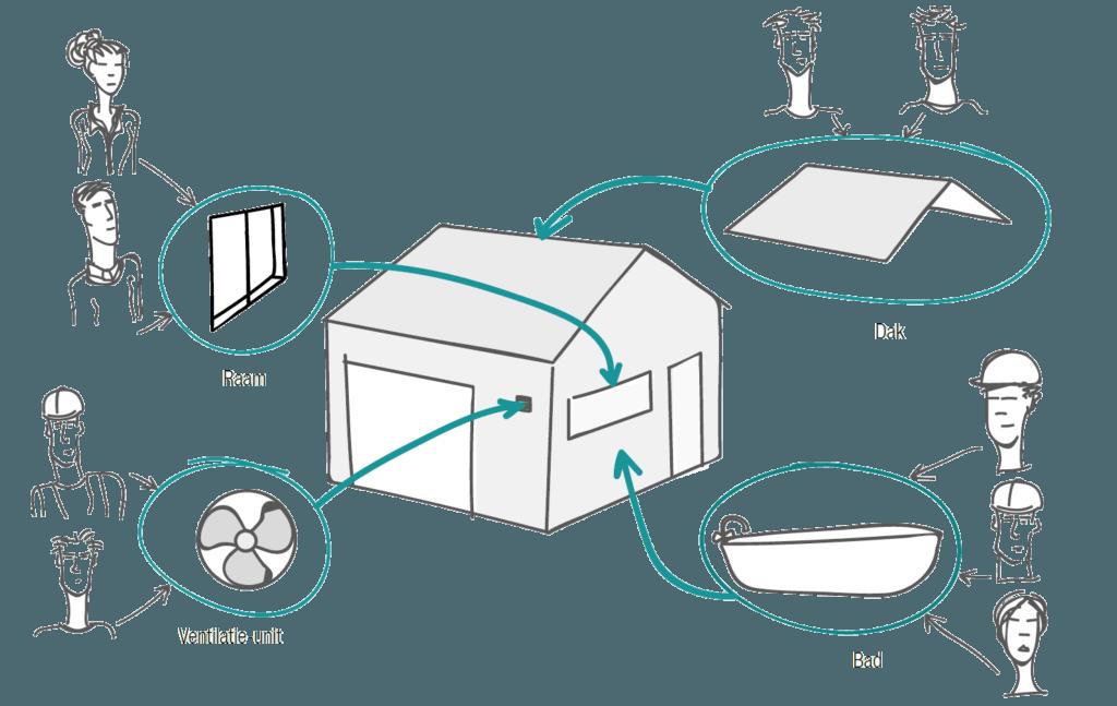 Een digitaal bouwinformatiemodel, opgebouwd uit objecten (raam, dak, bad, ventilatie-unit...)